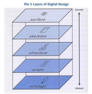 The-5-Layers-of-Digital-Design